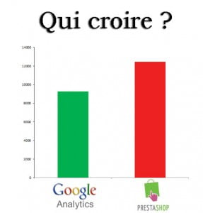 croire google analytics prestashop