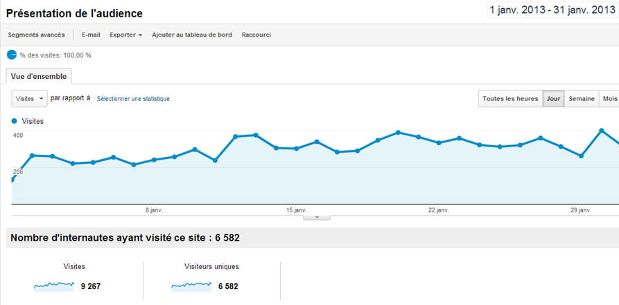 statistiques visites google analytics
