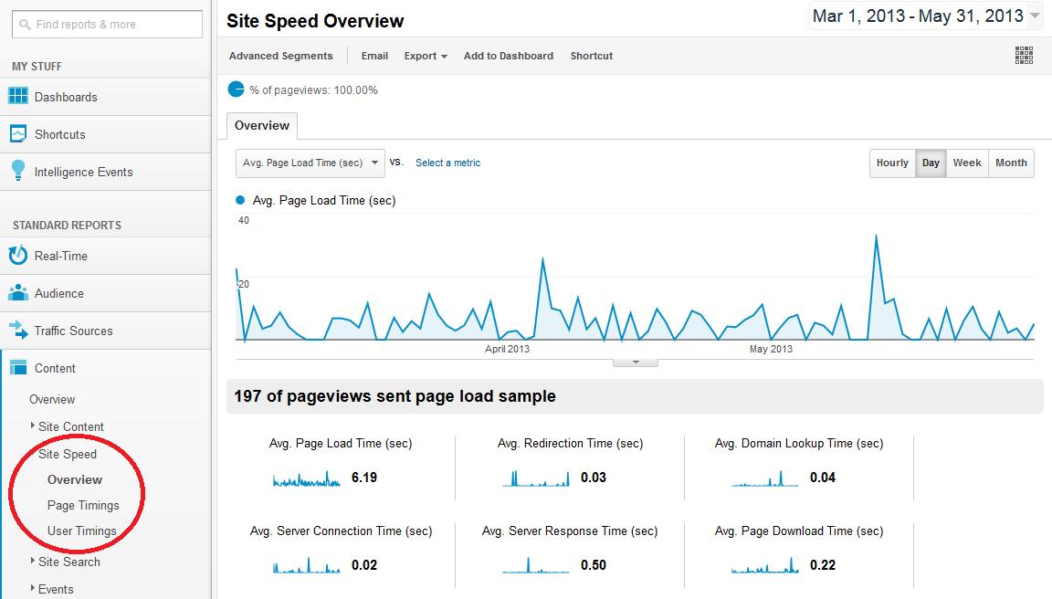 Google-Analytics-site-speed