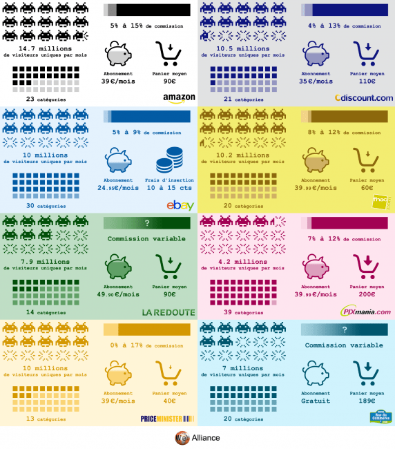 infographie marketplaces