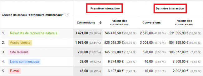 interactions-multicanaux-attribution