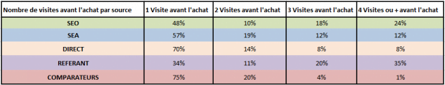 repartition-source-visites-avant-achat