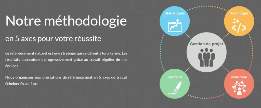 méthodologie web-alliance