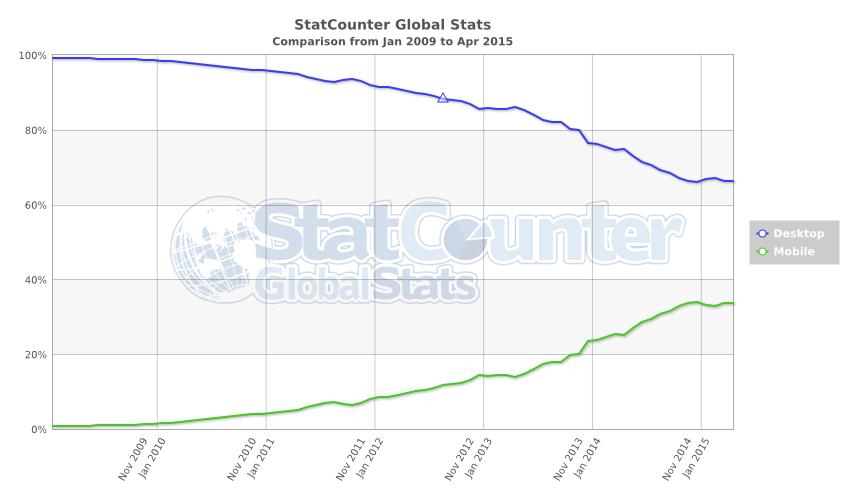 StatCounter-comparaison-trafic-ordinateur-mobile-200901-201504