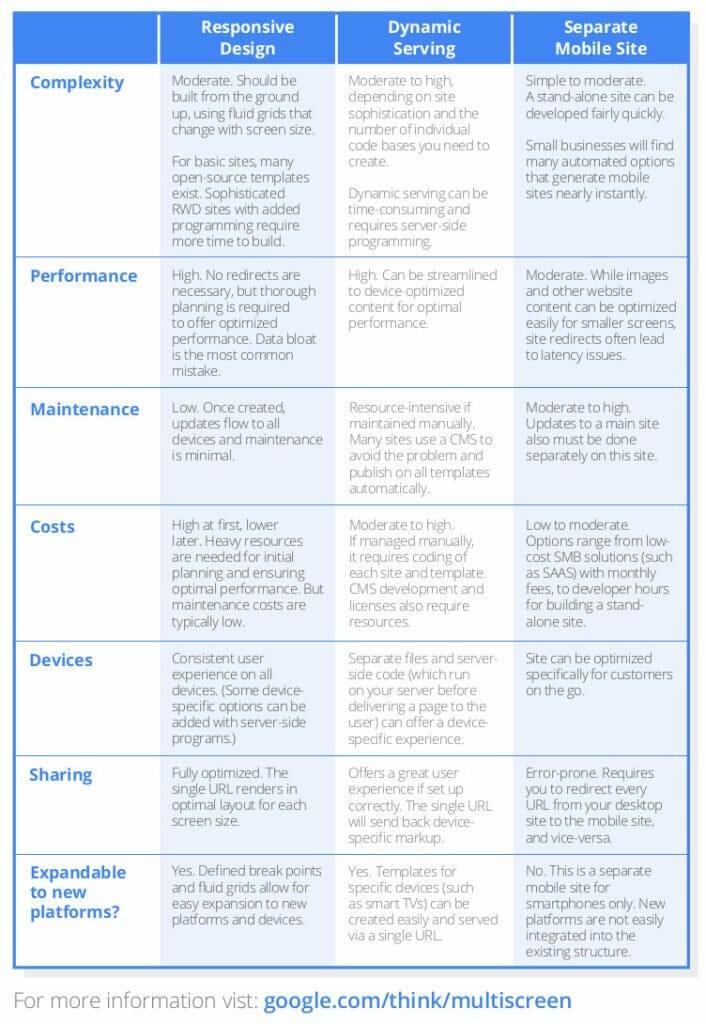 tableau-comparaison-responsive-design-dynamic-serving-mobile-site