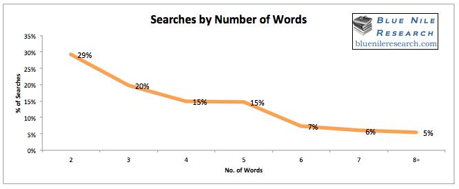 nombre de mots utilisés par les internautes dans les requêtes