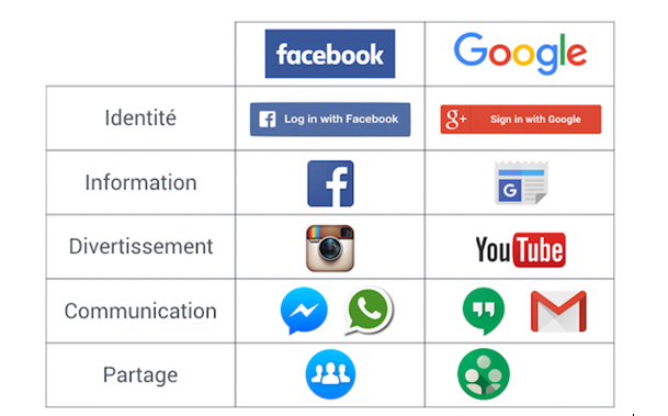comparaison-facebook-google