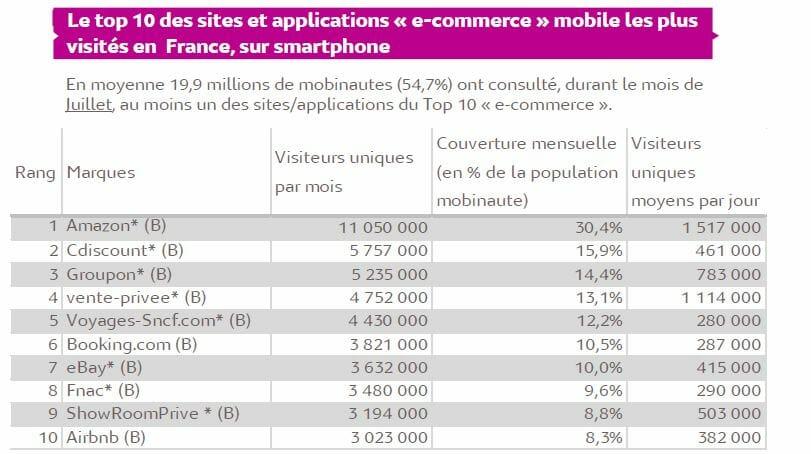 e commerce mobile mediametrie