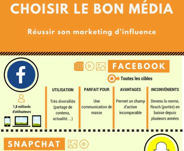 10 Étapes pour améliorer sa e-réputation via une campagne marketing d'influence