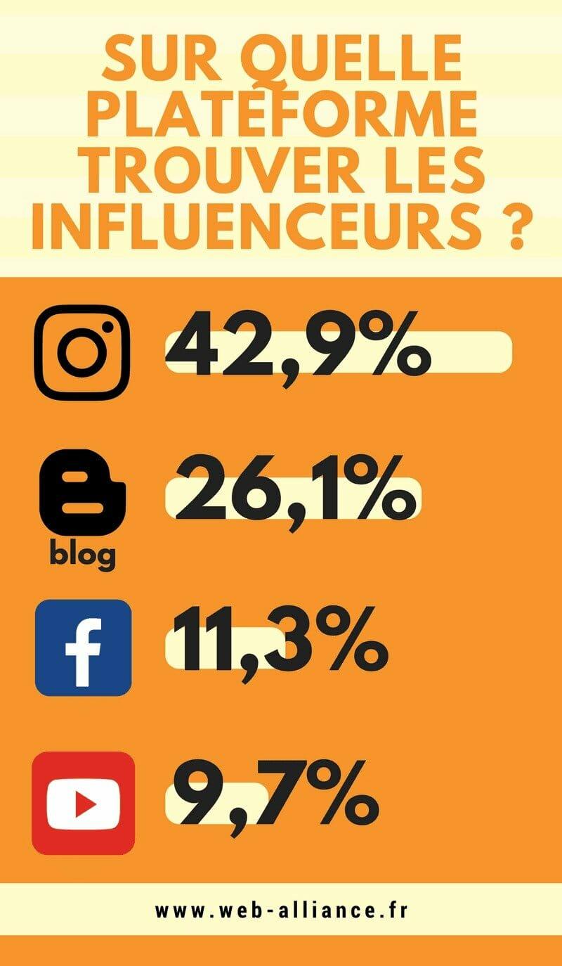 Où trouver les influenceurs pour votre communication d'influence ?