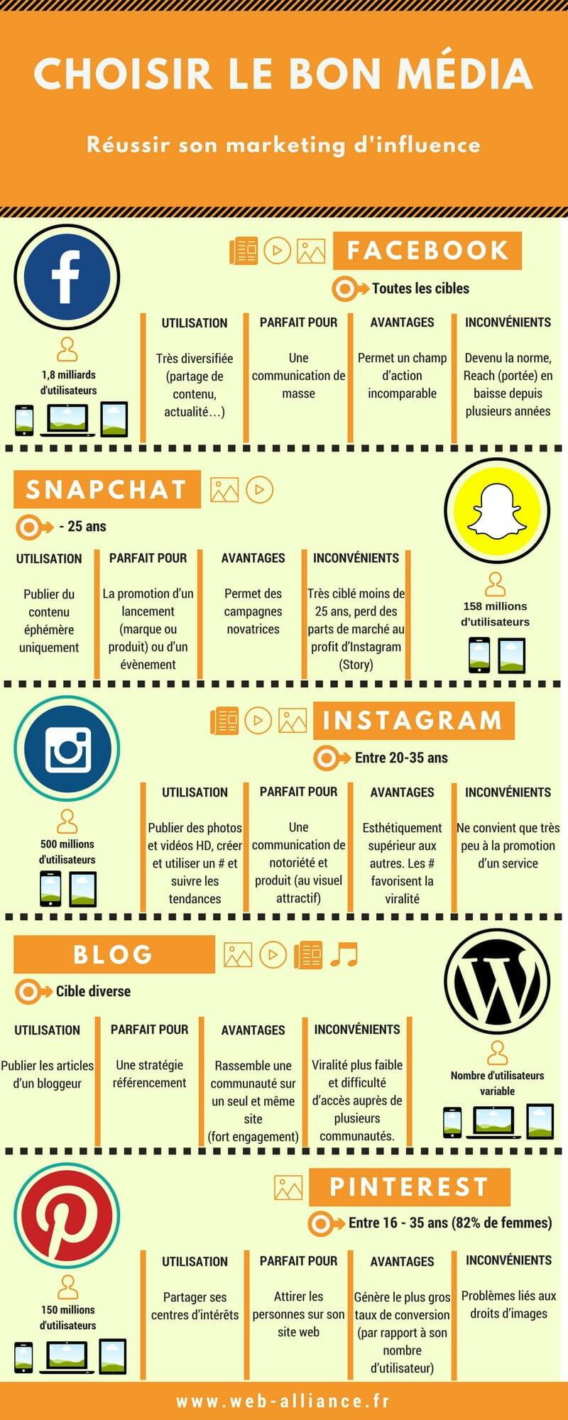 Communication d'influence online