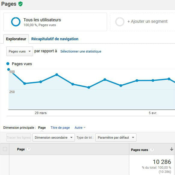 google analytics pages vues