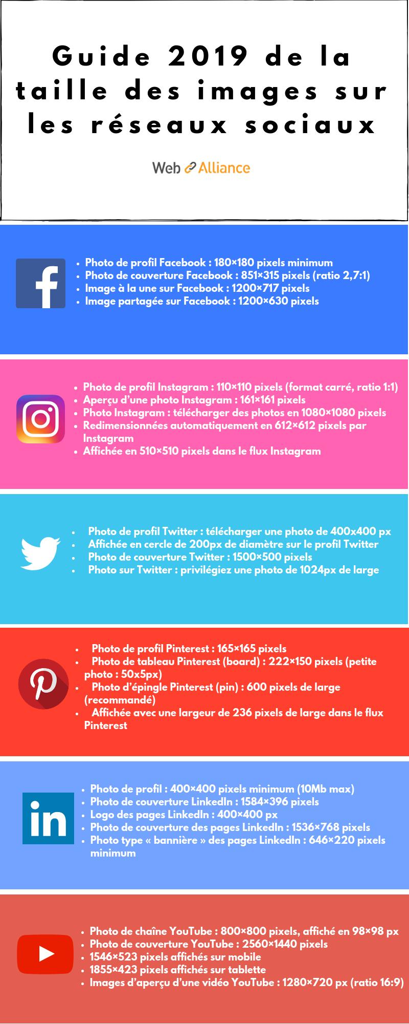 quelles tailles de photos pour les r u00e9seaux sociaux en 2019
