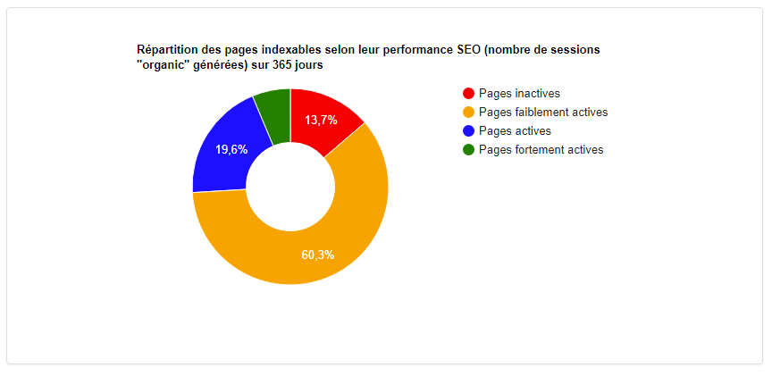 Graphique d'exemple avec la proportion de pages actives et inactives d'un site