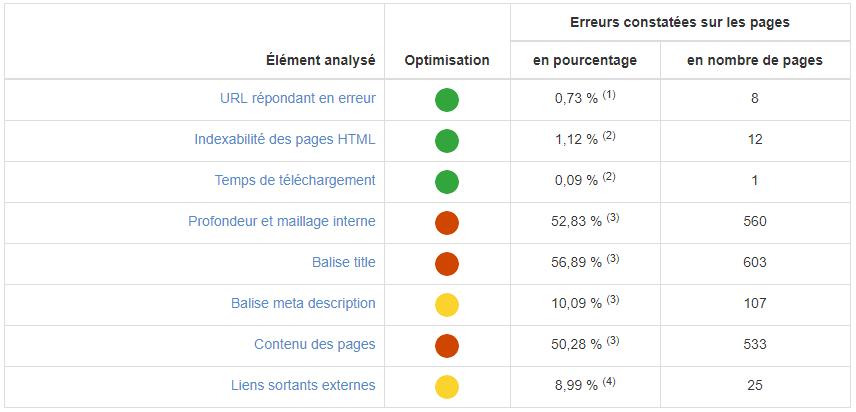 Exemple tableau récapitulatif des erreurs SEO via RM Tech