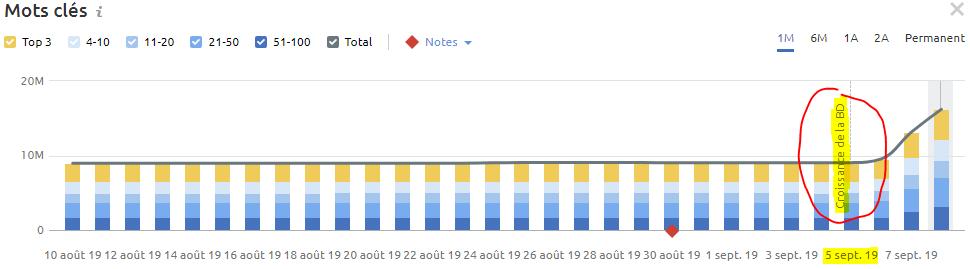 courbe de trafic organique semrush après croissance de la base de données le 5 septembre 2019