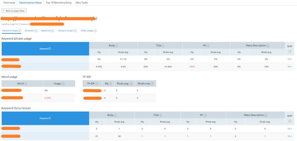 idees optimisation on page keyword usage
