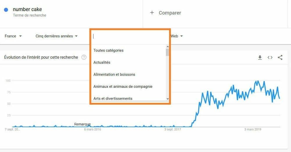 categorie google trends