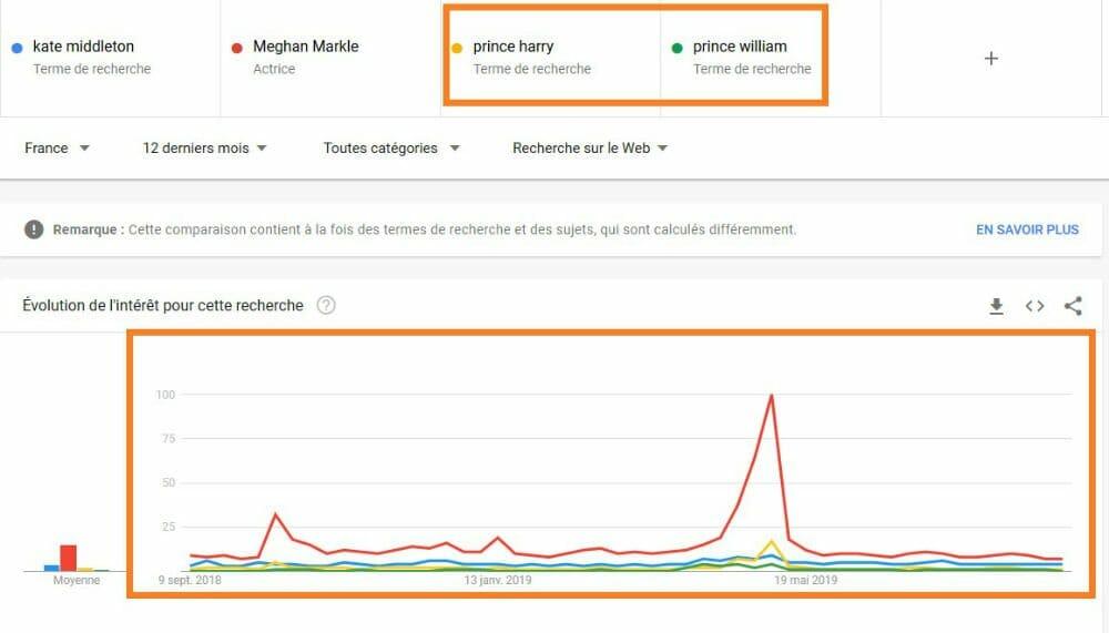 comparaison multiple google trends