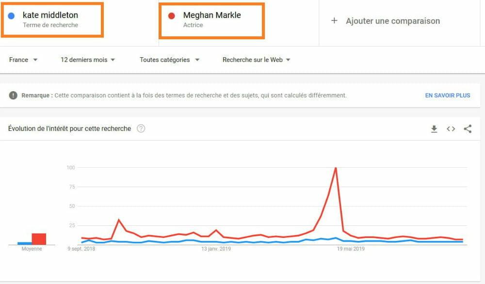 comparer google trends